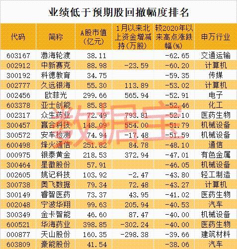 家电小白马突发跌停 业绩不及预期股名单出炉 最高已回撤超60%