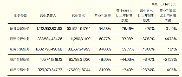 四川股票开户-严重倚赖期货经纪营业 东北证券成行业首家营收下滑券商