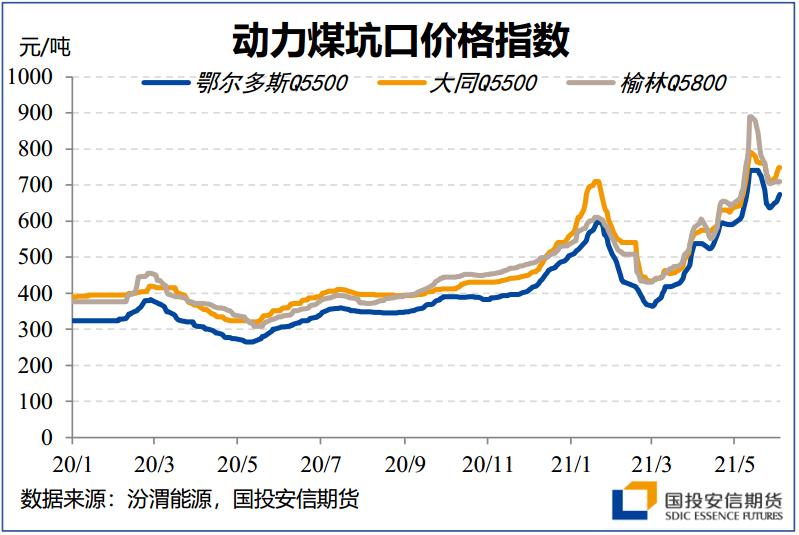 迎峰度夏前的动煤产地调研:产量释放仍需时日 警惕限价风险