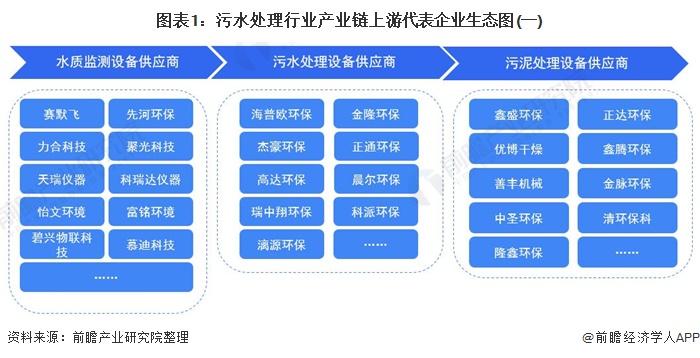 【干货】污水处理行业产业链代表企业全景生态图