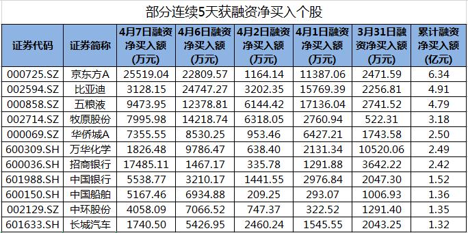 包括京东方A在内的54股股票连续5天获得融资净购买