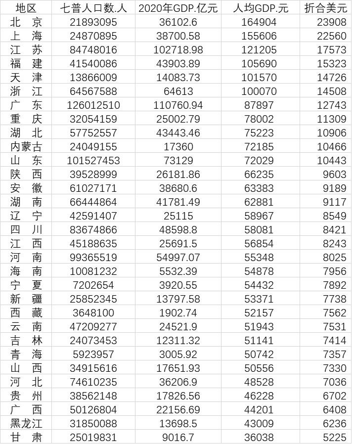 """山东人均gdp排名_山东""""最贫困""""地级市,GDP稳坐倒数第一,连当地人都想""""出逃"""""""