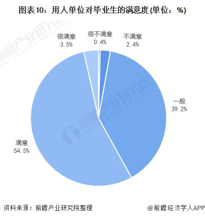 图外10:用人单位对卒业生的舒坦度(单位:%)