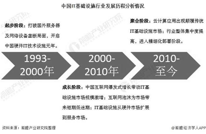 中国IT基础设施行业发展历程分析情况