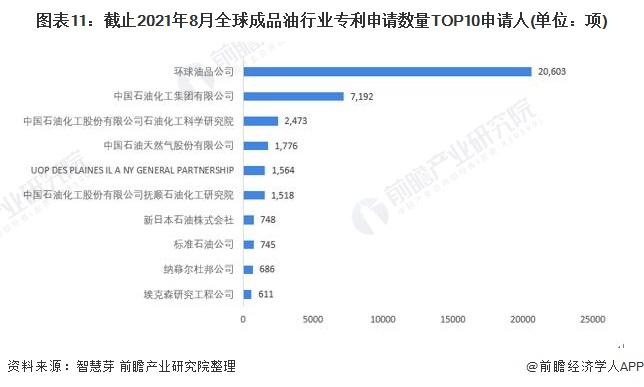 图表11:截止2021年8月全球成品油行业专利申请数量TOP10申请人(单位:项)