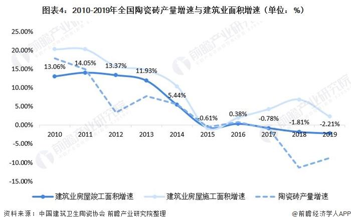 图表4:2010-2019年全国陶瓷砖产量增速与修建业面积增速(单元:%)