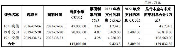 中交地产11亿元小公募公司债券获深交所受理-中国网地产