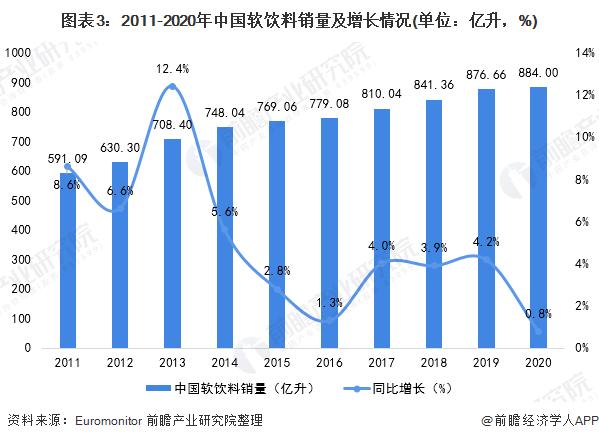 图表3:2011-2020年中国软饮料销量及增长情况(单位:亿升,%)
