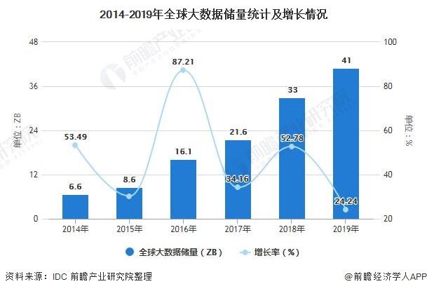 2020年中国行业大数据市场现状及发展前景分析 未来五年市场规模或将近2万亿元