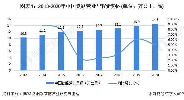 图表4:2013-2020年中国铁路营业里程走势图(单位:万公里,%)