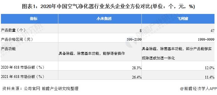 图表1:2020年中国空气净化器行业龙头企业全方位对比(单位:个,元,%)