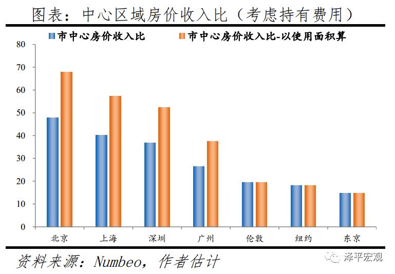 任泽平:核心城市房价高和涨幅高是世界普遍现象 1000万人民币能买什么房子?