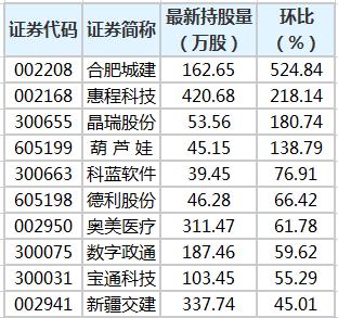 陆股通持股量环比添幅榜。png