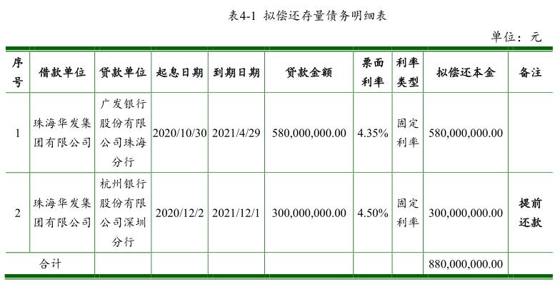 法华集团:成功发行10亿元超短期融资券,票面利率3.35%