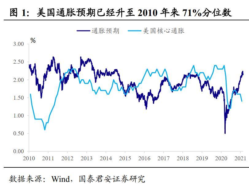 国泰君安:再通胀交易会推动货币政策收紧吗