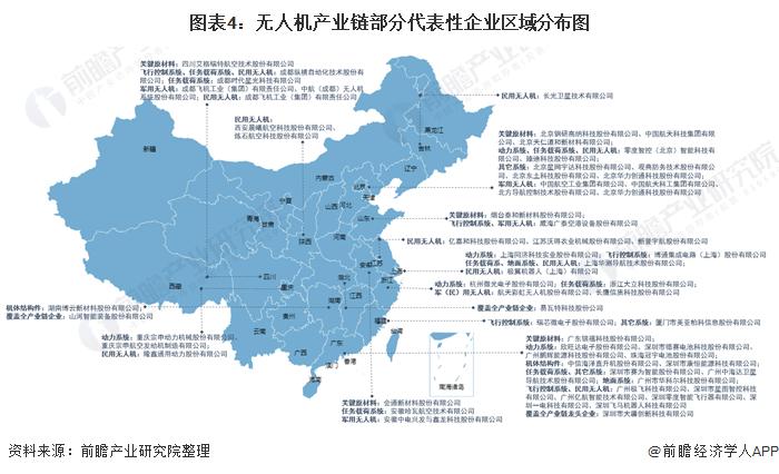 图表4:无人机产业链部分代表性企业区域分布图