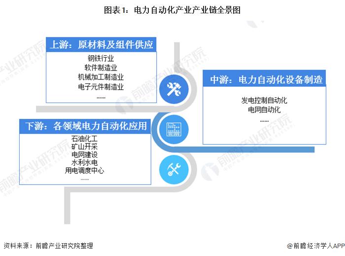 预见2021:《2021年中国电力自动化产业全景图谱》(附发展现状、竞争格局、趋势等)