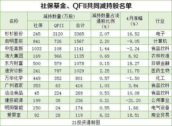 搜狗快照_机构最新重仓股曝光 社保基金、QFII配合增持10股、减持12股(名单)插图1