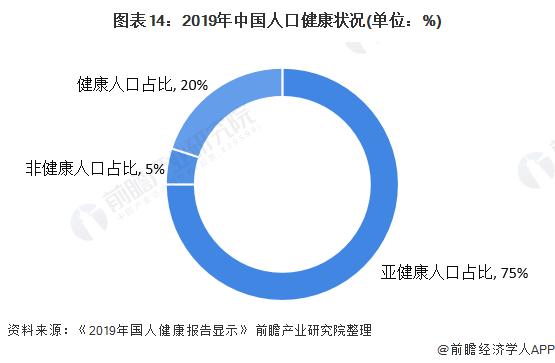 图外14:2019年中国人口健康状况(单位:%)