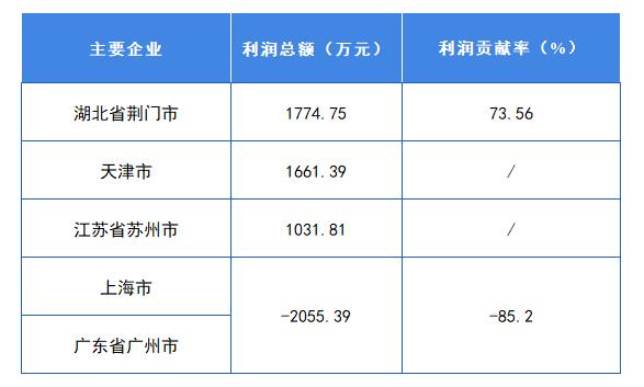 图表4:中国印刷包装机械上市公司各地区利润总额占比