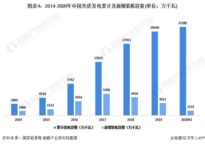 图表4:2014-2020年中国光伏发电累计及新增装机容量(单元:万千瓦)