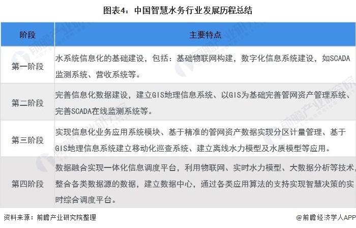 图表4:中国智慧水务行业发展历程总结