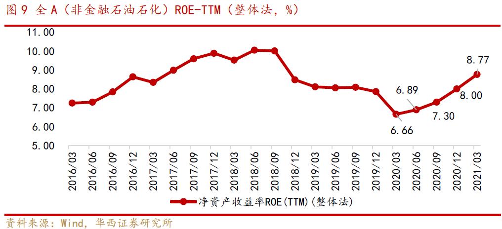 一号站招商主管958337华西策略李立峰:ROE改善 资本开支意愿增强