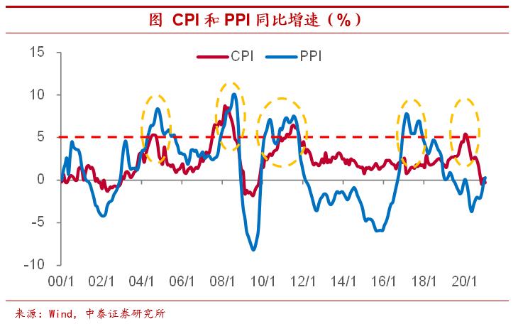 """中泰宏观首席分析师陈星:高通胀进入""""结构性""""时代并不紧迫"""