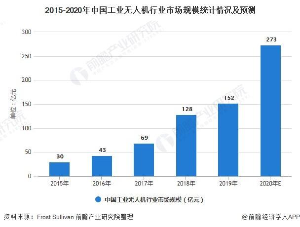 2015-2020年中国工业无人机行业市场规模统计情况及预测