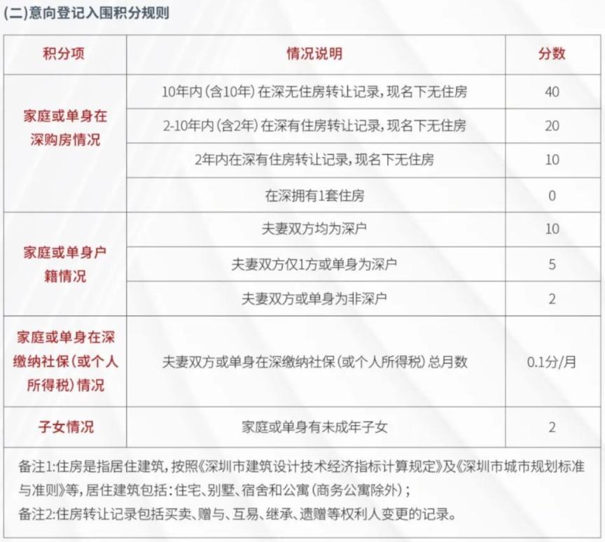 楼市正在发生新的变化!深圳还有一大招:10年没房子,加40分,正好需要福音!