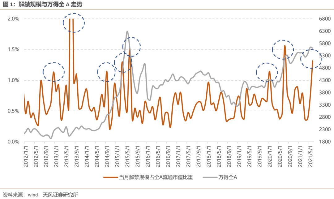 天风证券:最大的每周提振规模对市场有何影响?