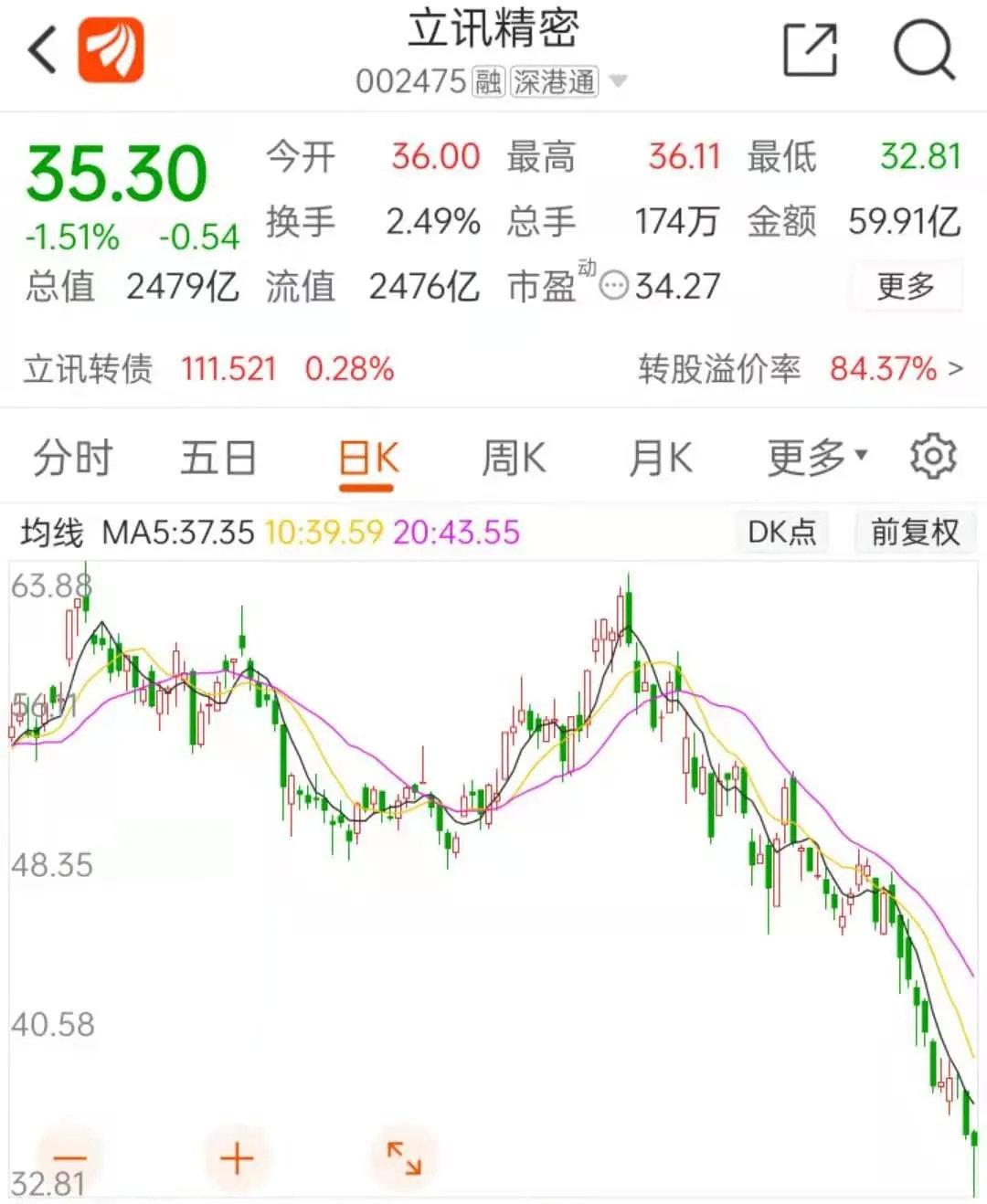 立讯精密股价暴跌1882亿元 立讯精密股票适合抄底吗?