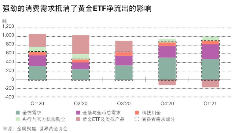世界黄金协会:中国市场对金饰的需求强劲复苏,第一季度增长了212%