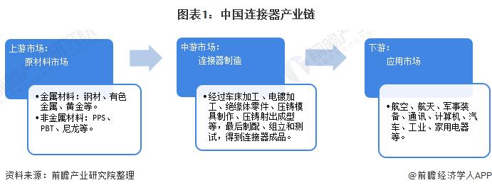 2021年中国连接器行业发展现状及进出口情况分析 贸易顺差持续扩大