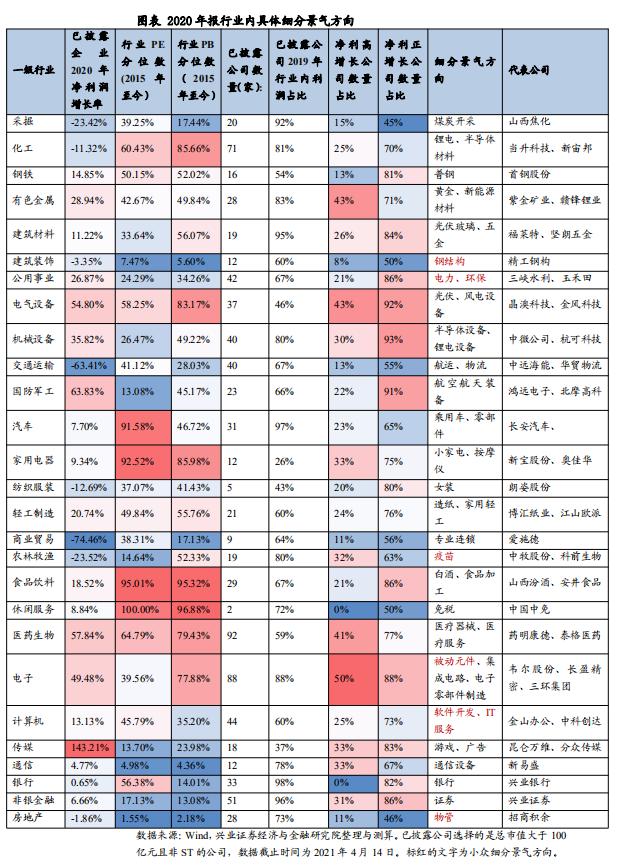 游戏_兴证计谋王德伦:年报与一季报中的小众细分景气偏向有哪些?插图3