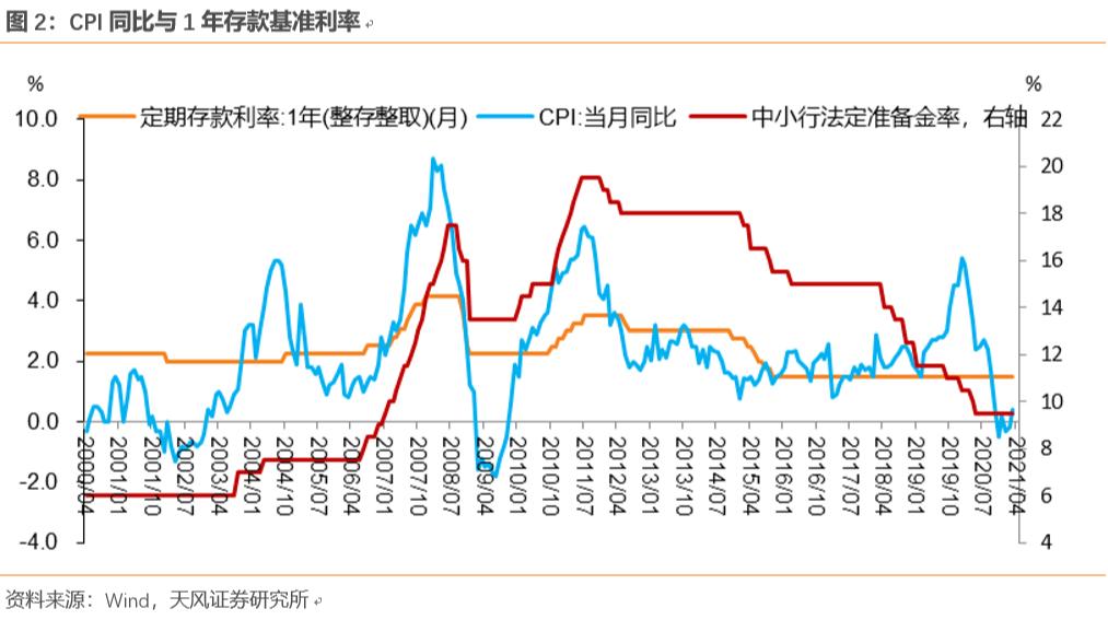 TF证券:央行眼中的通胀是什么?