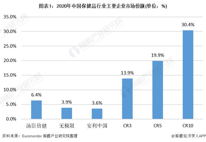 2021年中国保健品行业企业竞争格局分析 市场较为分散、汤臣倍健位于行业品牌首位