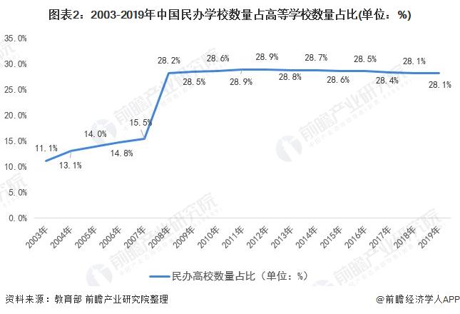 图外2:2003-2019年中国民办私塾数目占高等私塾数目占比(单位:%)