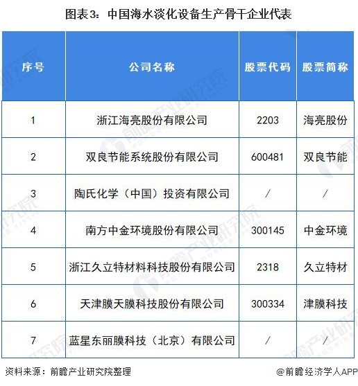 图表3:中国海水淡化设备生产骨干企业代表