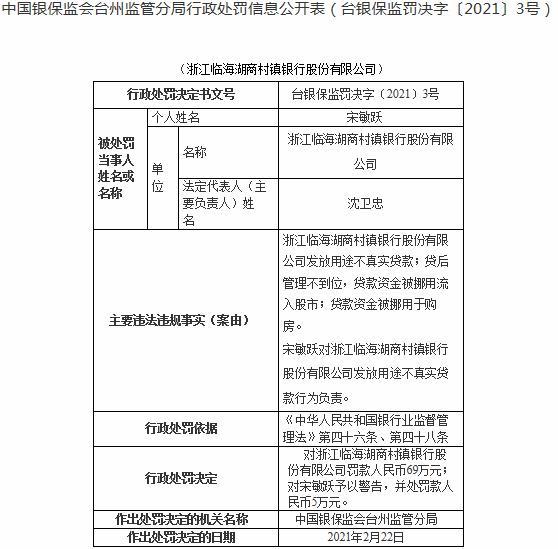 浙江临海湖商村镇银行3宗违法遭罚 大股东南浔农商行