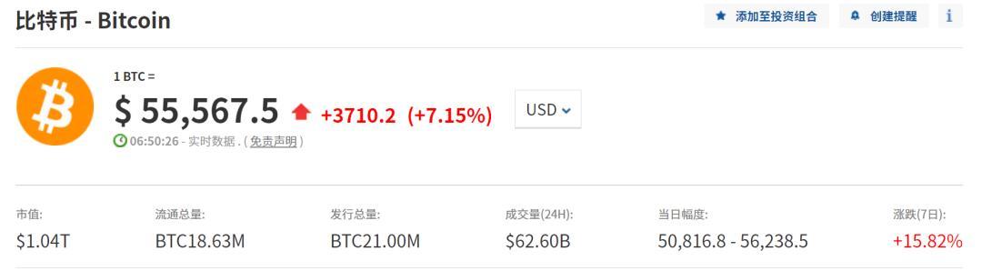 又疯了!比特币涨破56000美元 总市值超两个茅台 全球首个比特币ETF面世