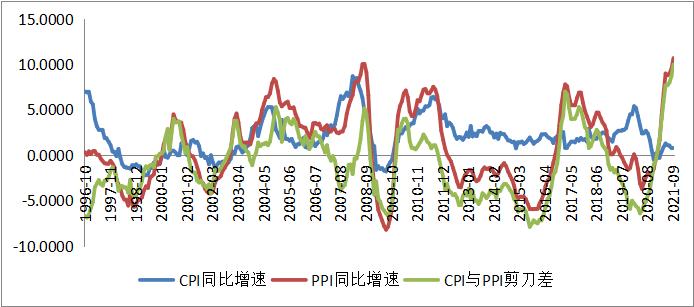 千里马计划破解版_创纪录!PPI突破两位数 猪肉价格降幅还在扩大 CPI-PPI剪刀差连续9个月拉升…对货币政策有何影响?