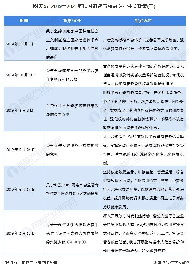 图外5:2019至2021年吾国消耗者权好珍惜有关政策(三)