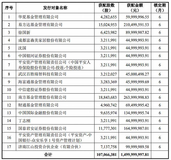 亚华集团披露固定涨幅:华夏基金、E基金、南方基金参与投资