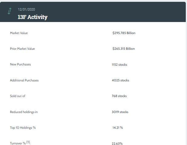 瑞银的总市值。美国第四季度头寸同比增长11.48%。TSLA。美国看跌期权成为最大的重仓