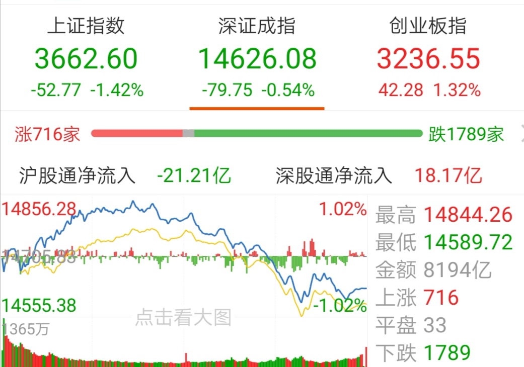 【今日盘点】指数涨跌互现,新能源主题基金涨幅居前;周期股下挫_调整要开始了吗?