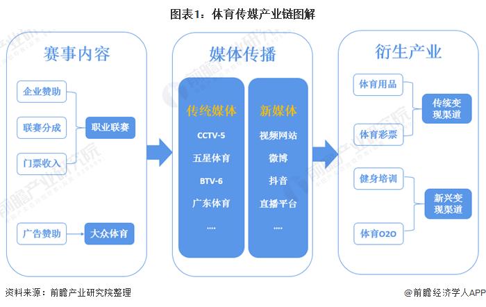 深度解析!十张图了解2021年中国体育传媒行业市场规模、竞争格局及发展趋势