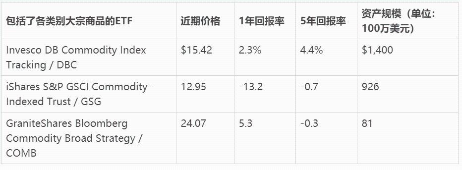 大宗商品的集体飙升详细说明了六种最佳投资方法