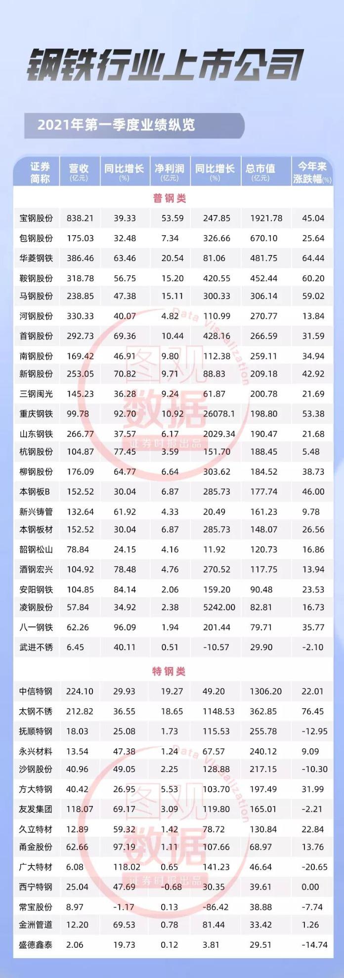 热门_十大热门行业逐个看【钢铁篇】:整个行业仅一家亏损 钢铁股价业绩双升插图