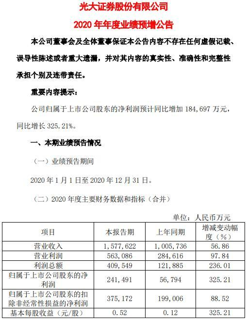 光大证券:预计2020年净利润为24.15亿元,同比增长325.21%